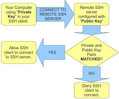 ssh private public