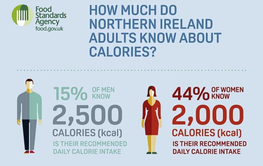 for men calories